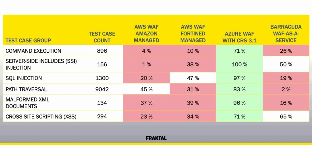 Web Application Firewall WAF test